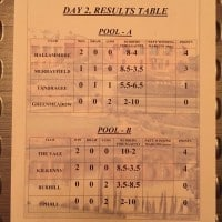 andnalucian results table